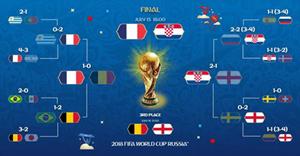世界杯决赛的关键先生 看格里兹曼《足球梦之队2018》C位上线