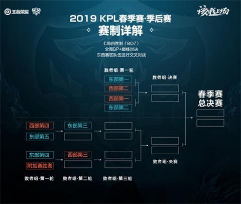 王者荣耀2019KPL春季赛常规赛赛程赛制一览