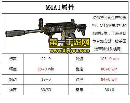 全民枪战M4A1和AK47哪个好用 新手步枪对比分析