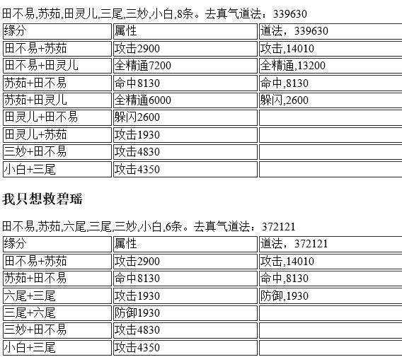 诛仙手游平民阵容推荐高攻高道法阵灵组合