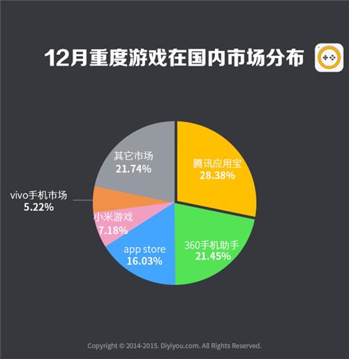 第一手游网2016年12月手游曝光度数据报告