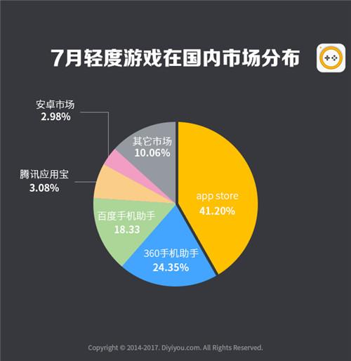 第一手游网2017年7月手游曝光度数据报告