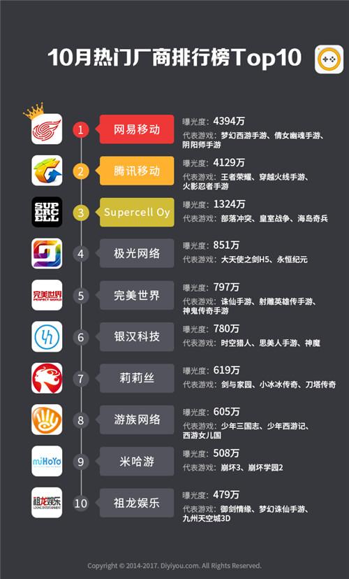 第一手游网2017年10月手游曝光度数据报告 网易厂商榜首超腾讯