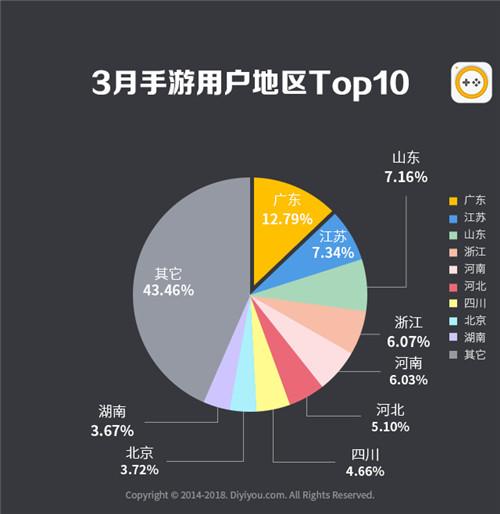 第一手游网2018年3月手游曝光度数据报告