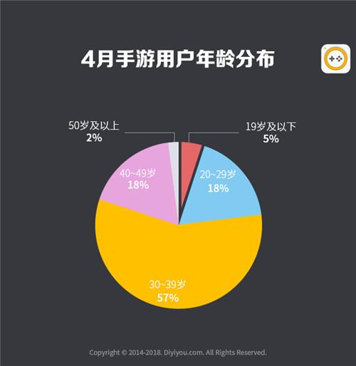 第一手游网2018年4月手游曝光度数据报告