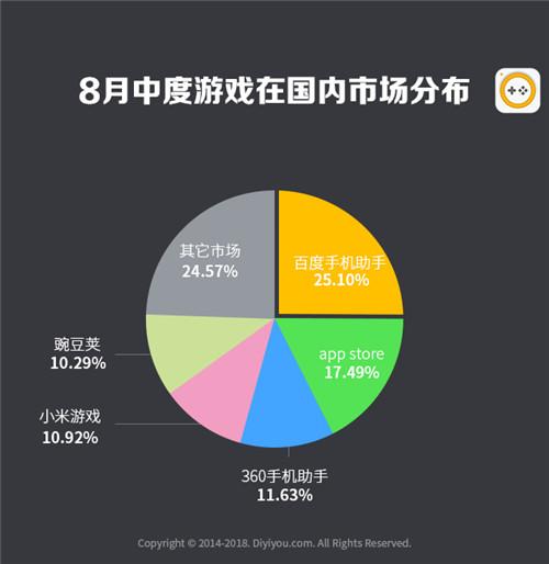 第一手游网2018年8月手游曝光度数据报告