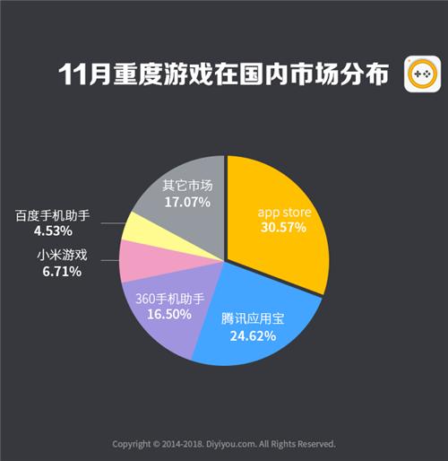 第一手游网2018年11月手游曝光度数据报告