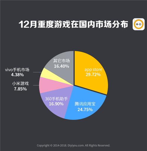 第一手游網2018年12月手游曝光度數據報告