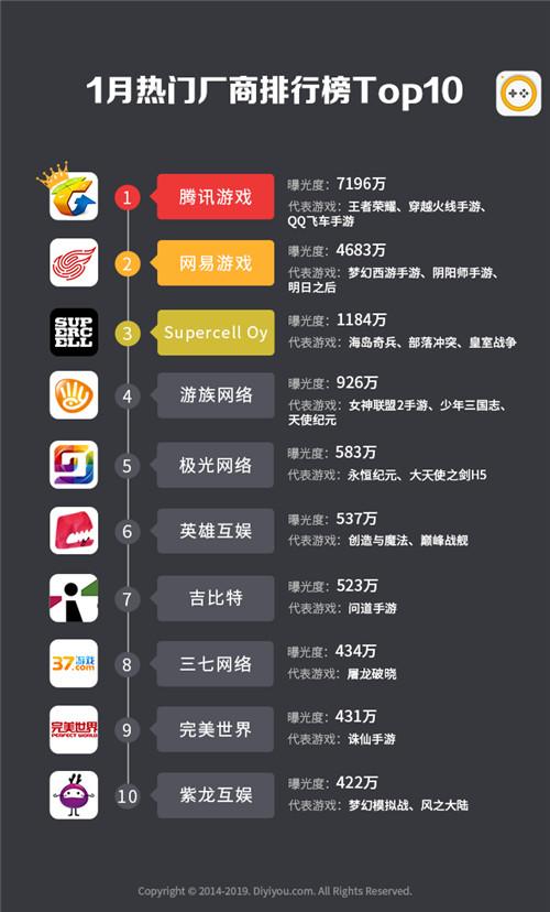 第一手游網2019年1月手游曝光度數據報告