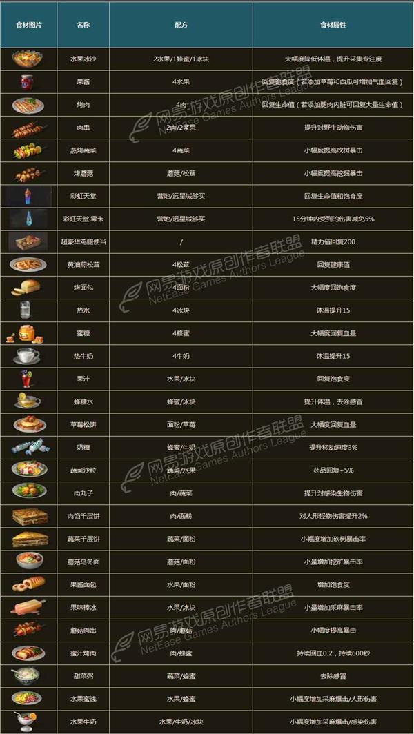 明日之后食谱大全最新介绍腌制配方泡菜所有四川食谱怎样汇总图片
