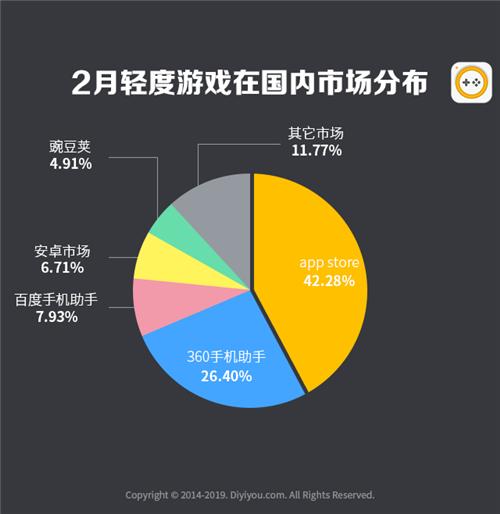 第一手游網2019年2月手游曝光度數據報告