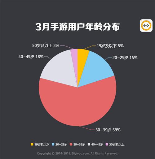 第一手游网2019年3月手游曝光度数据报告