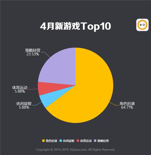 第一手游網2019年4月手游曝光度數據報告