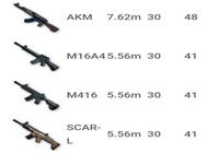 绝地求生全军出击哪把步枪最厉害 步枪武器对比分析