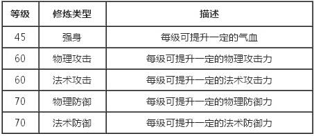 梦幻西游无双版6种帮派修炼属性你选哪个