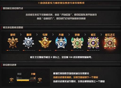 CF新段位S7枪王排位调整 排位分数和地图