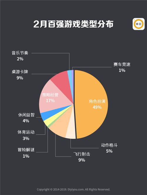 第一手游网2019年2月手游曝光度数据报告