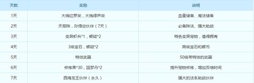 《梦幻西游》手游  6月7日双平台新服浴兰节开服活动