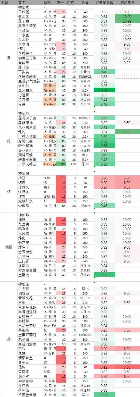 剑网3指尖江湖最新版菜谱汇总表