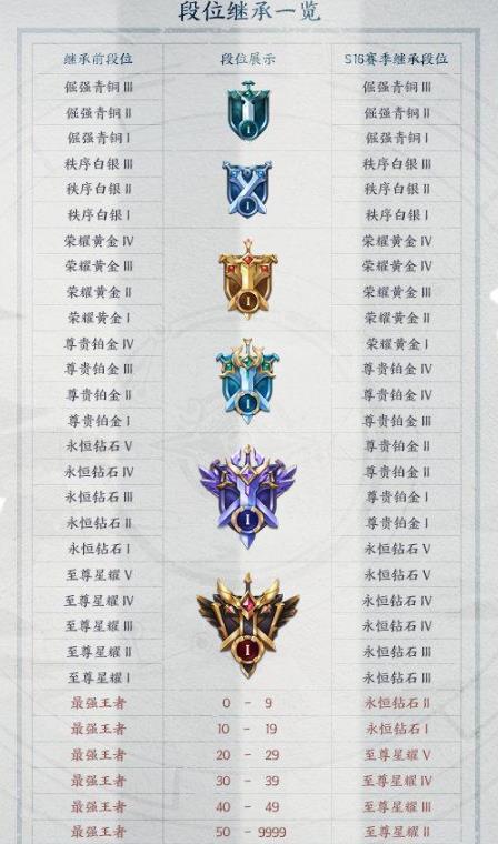 王者荣耀S16段位继承规则预览