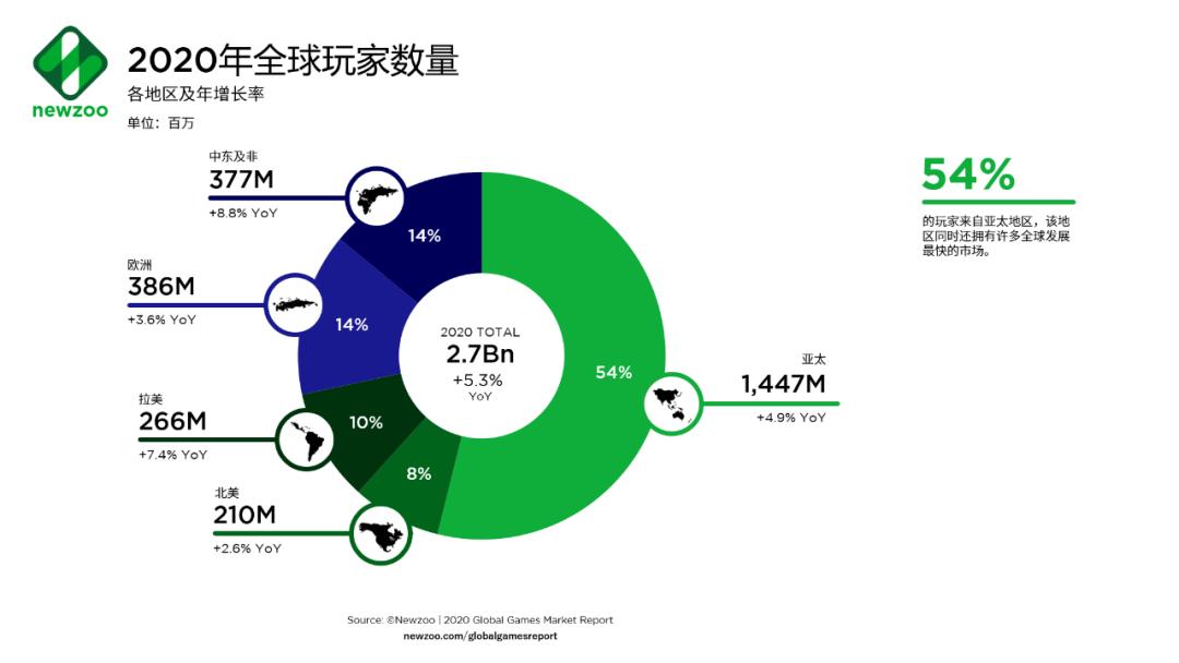 2023年全球游戏玩家将达30亿